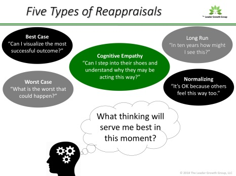 Reappraisals Slide